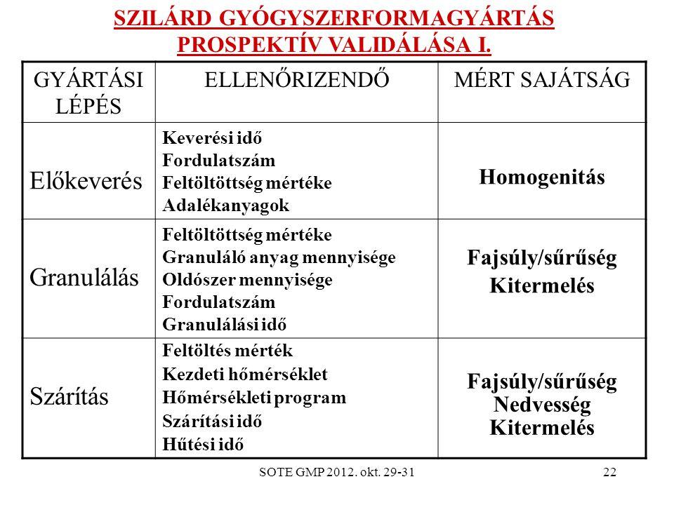 SZILÁRD GYÓGYSZERFORMAGYÁRTÁS PROSPEKTÍV VALIDÁLÁSA I.