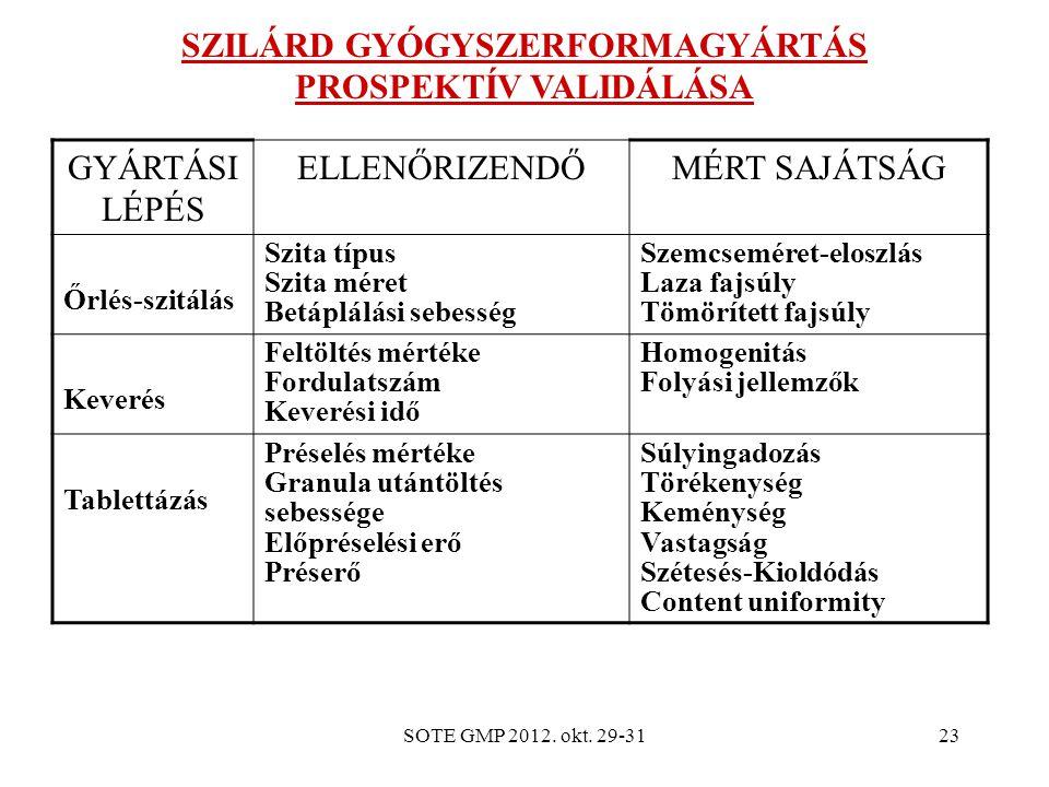 SZILÁRD GYÓGYSZERFORMAGYÁRTÁS PROSPEKTÍV VALIDÁLÁSA