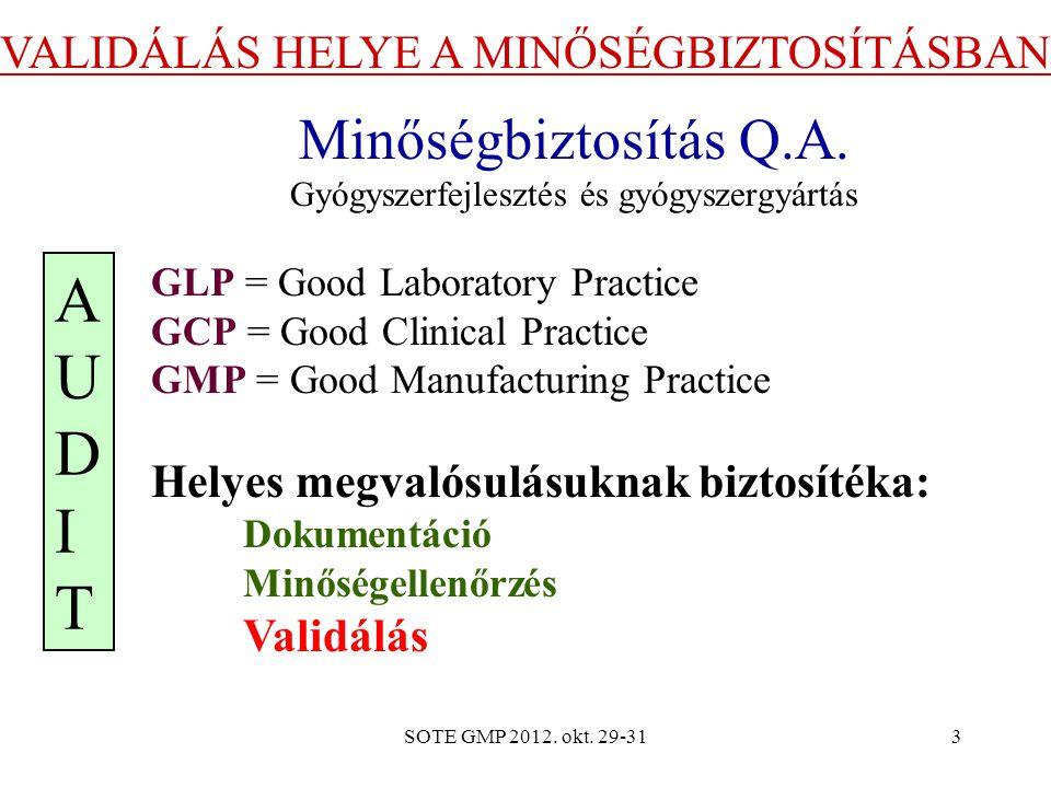 AUDIT Minőségbiztosítás Q.A. VALIDÁLÁS HELYE A MINŐSÉGBIZTOSÍTÁSBAN