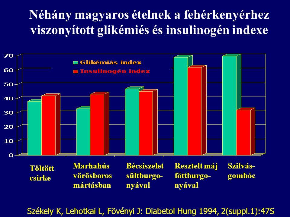 Néhány magyaros ételnek a fehérkenyérhez viszonyított glikémiés és insulinogén indexe