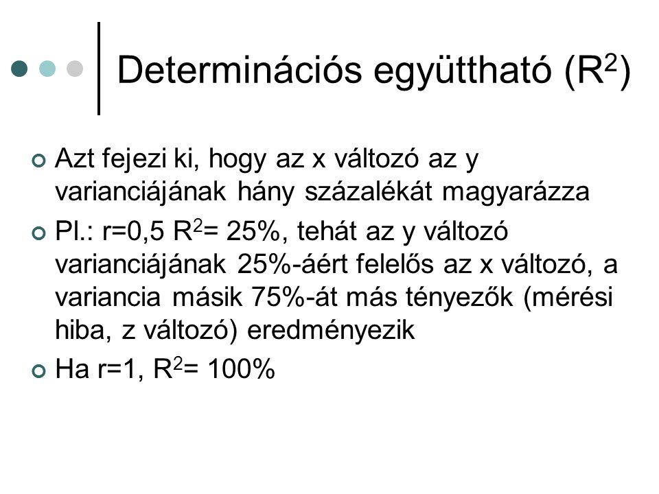 Determinációs együttható (R2)