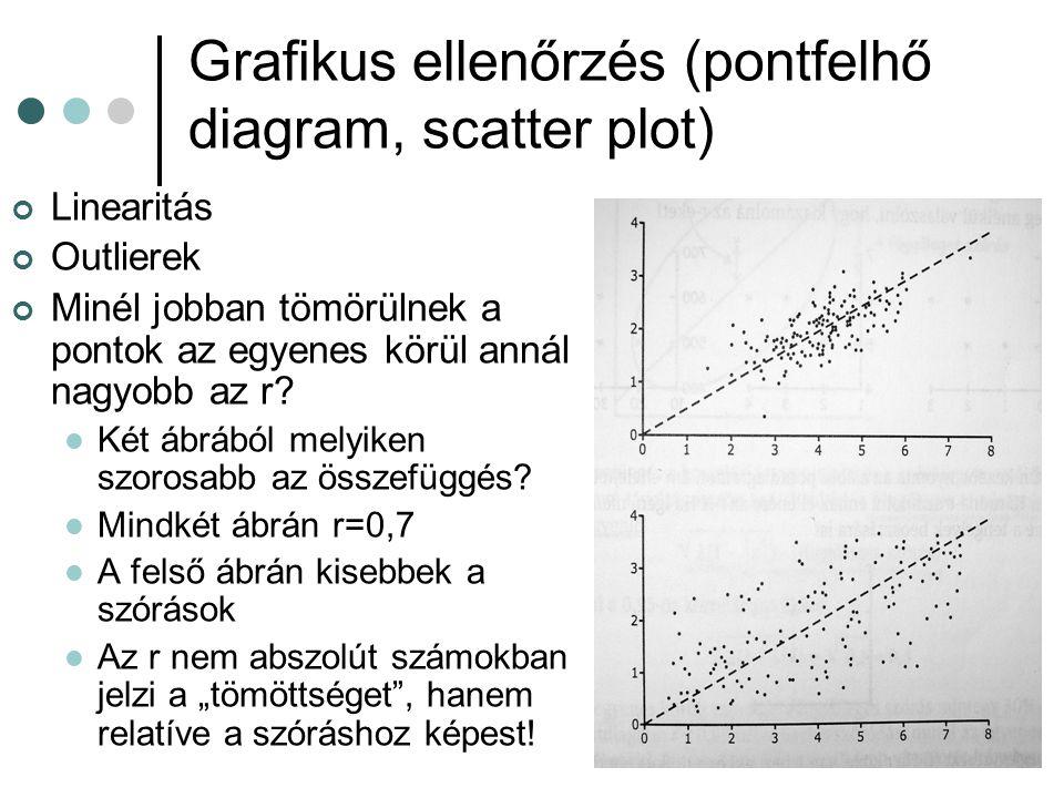Grafikus ellenőrzés (pontfelhő diagram, scatter plot)