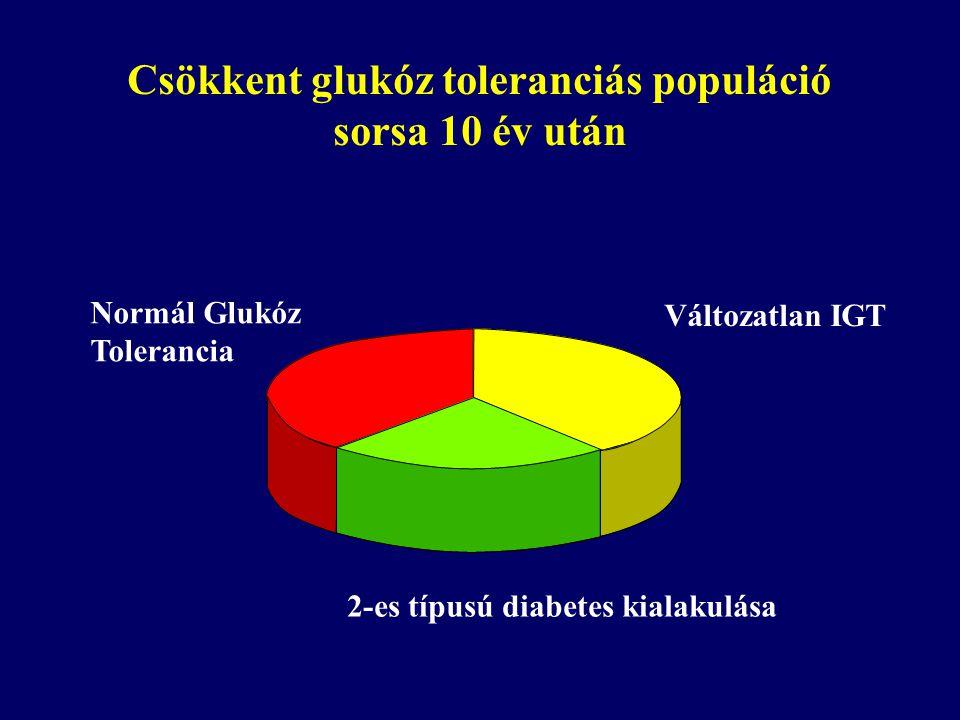 Csökkent glukóz toleranciás populáció sorsa 10 év után