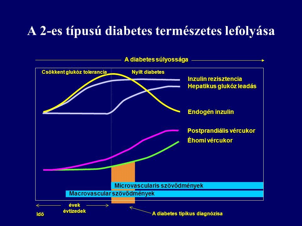 A 2-es típusú diabetes természetes lefolyása