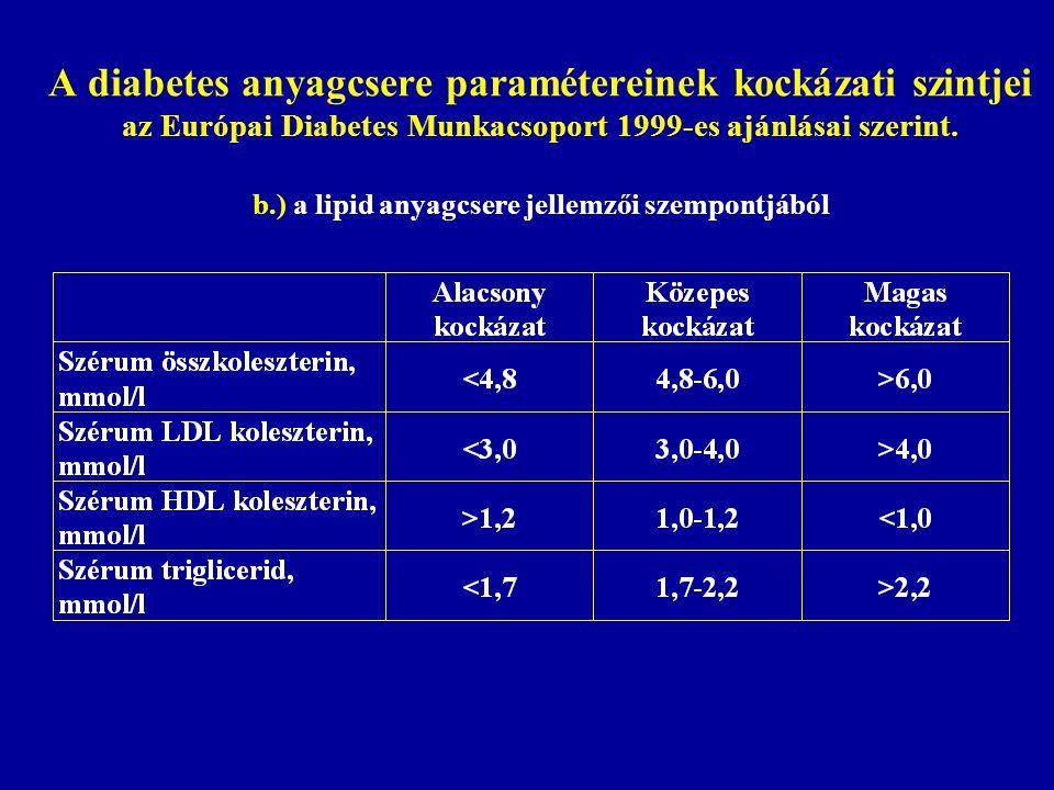 A diabetes anyagcsere paramétereinek kockázati szintjei az Európai Diabetes Munkacsoport 1999-es ajánlásai szerint.