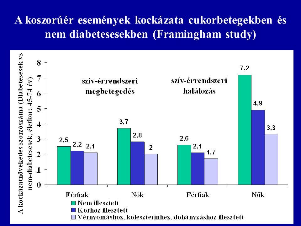 A koszorúér események kockázata cukorbetegekben és nem diabetesesekben (Framingham study)