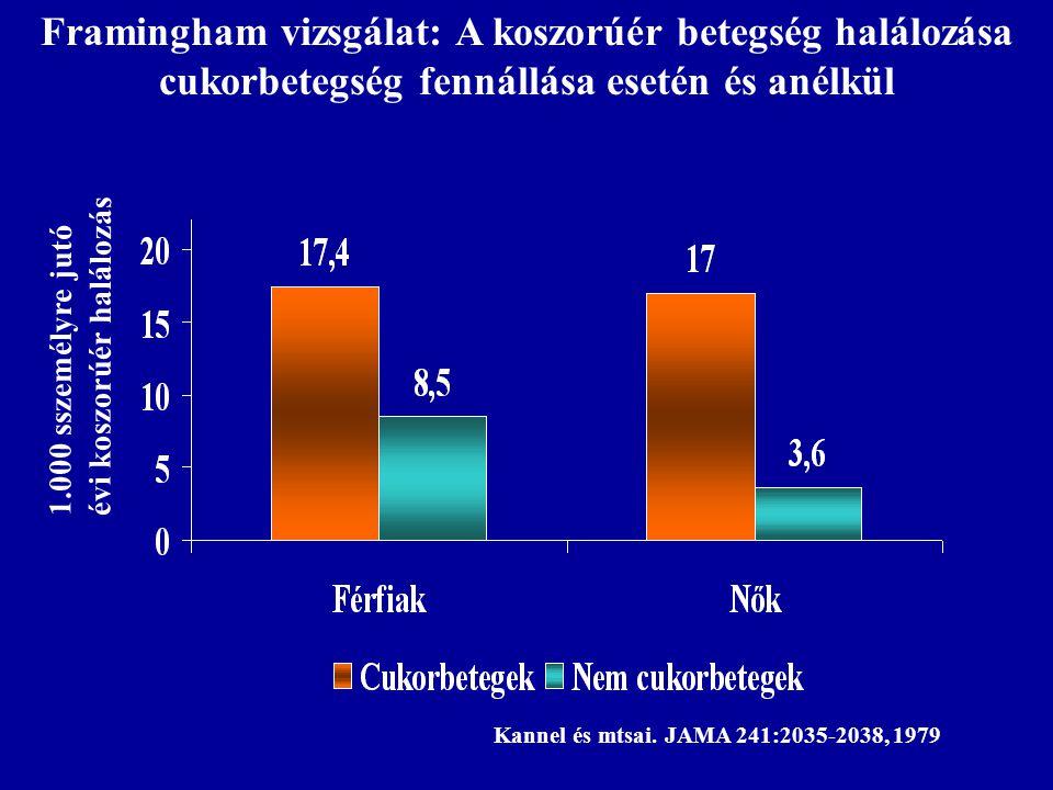 Framingham vizsgálat: A koszorúér betegség halálozása cukorbetegség fennállása esetén és anélkül