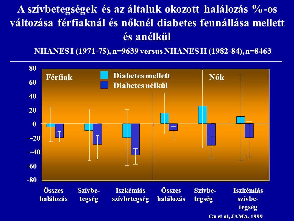 NHANES I (1971-75), n=9639 versus NHANES II (1982-84), n=8463