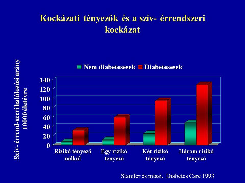 Kockázati tényezők és a szív- érrendszeri kockázat