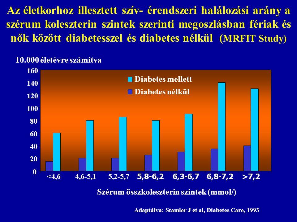Szérum összkoleszterin szintek (mmol/)