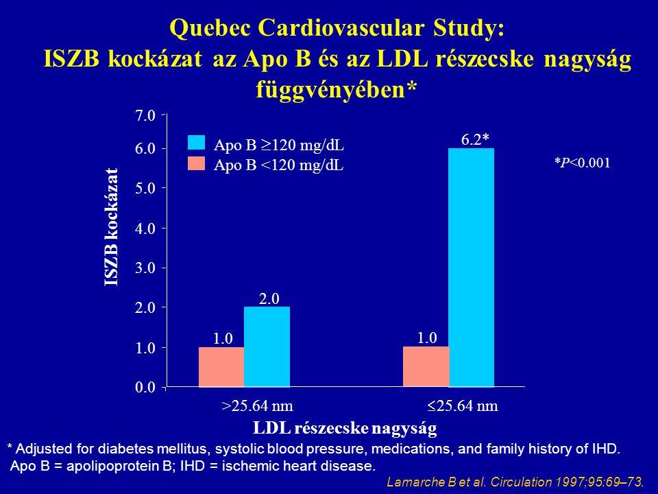 Quebec Cardiovascular Study: ISZB kockázat az Apo B és az LDL részecske nagyság függvényében*