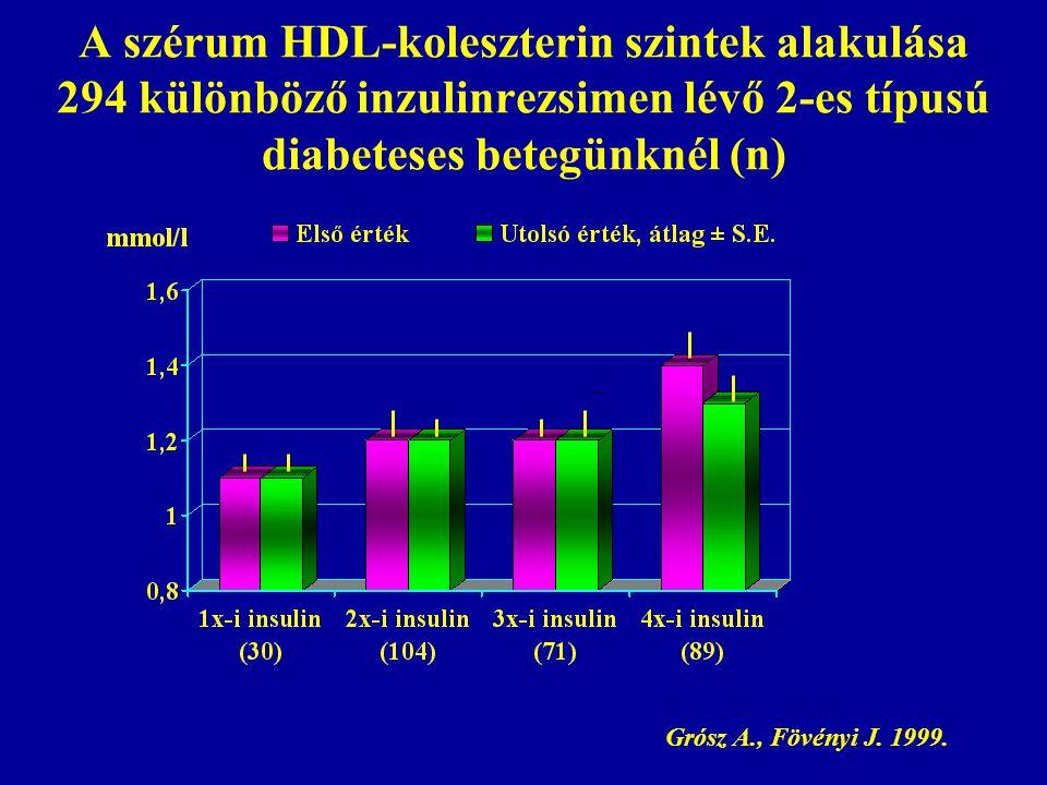 A szérum HDL-koleszterin szintek alakulása 294 különböző inzulinrezsimen lévő 2-es típusú diabeteses betegünknél (n)