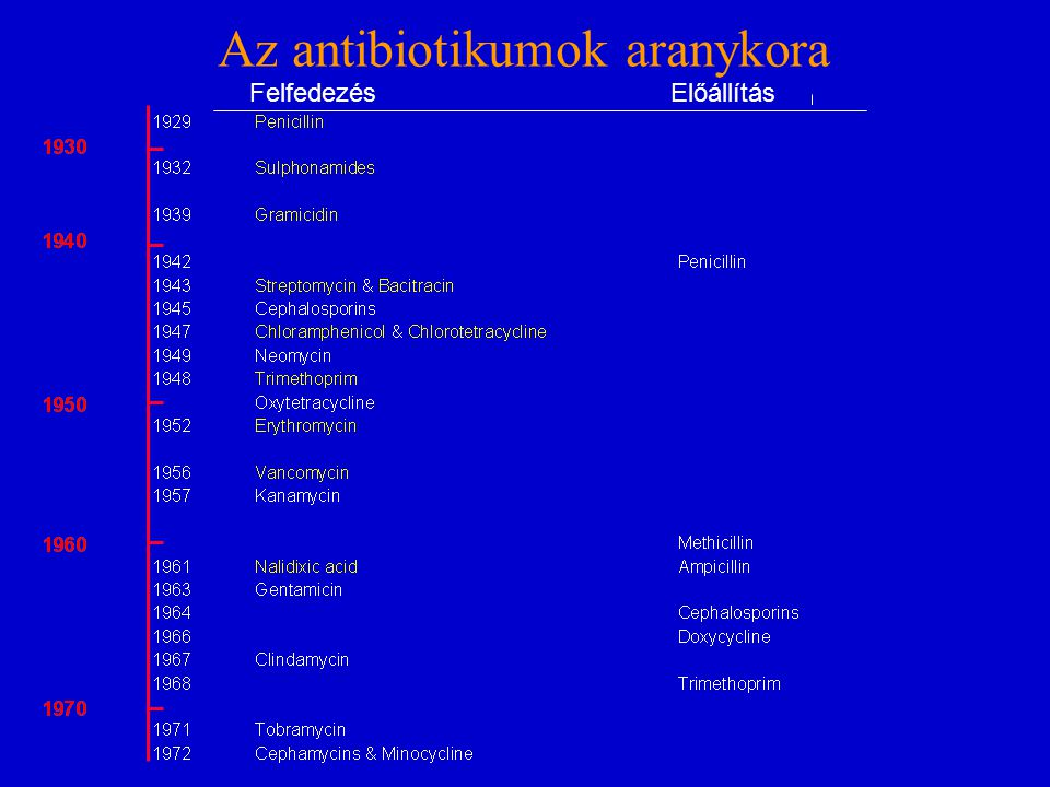 Az antibiotikumok aranykora