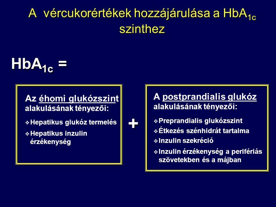 A vércukorértékek hozzájárulása a HbA1c szinthez