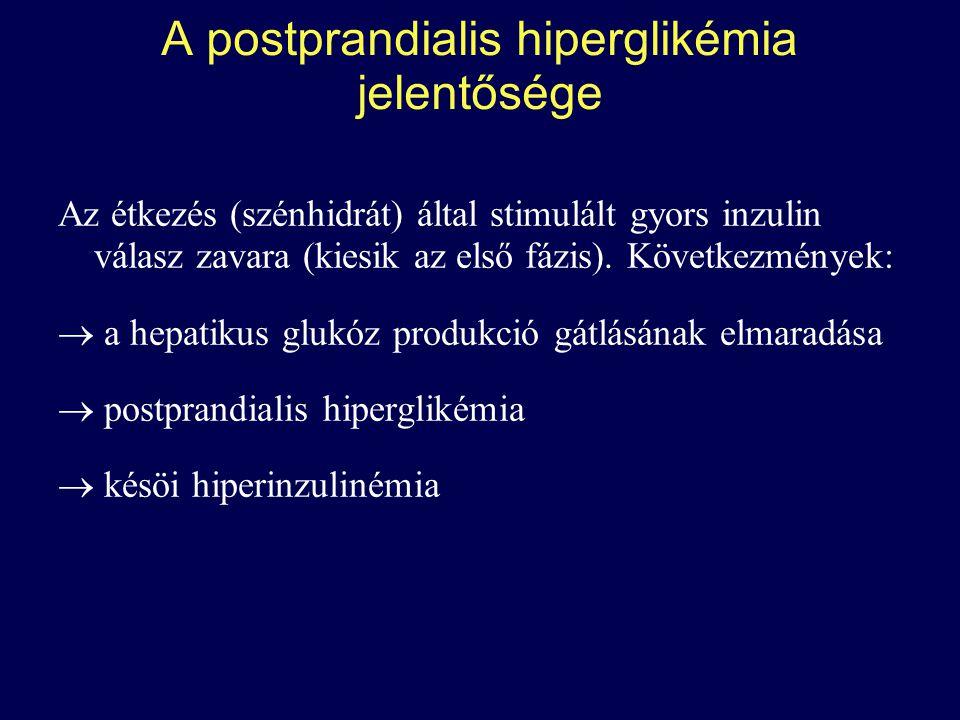A postprandialis hiperglikémia jelentősége