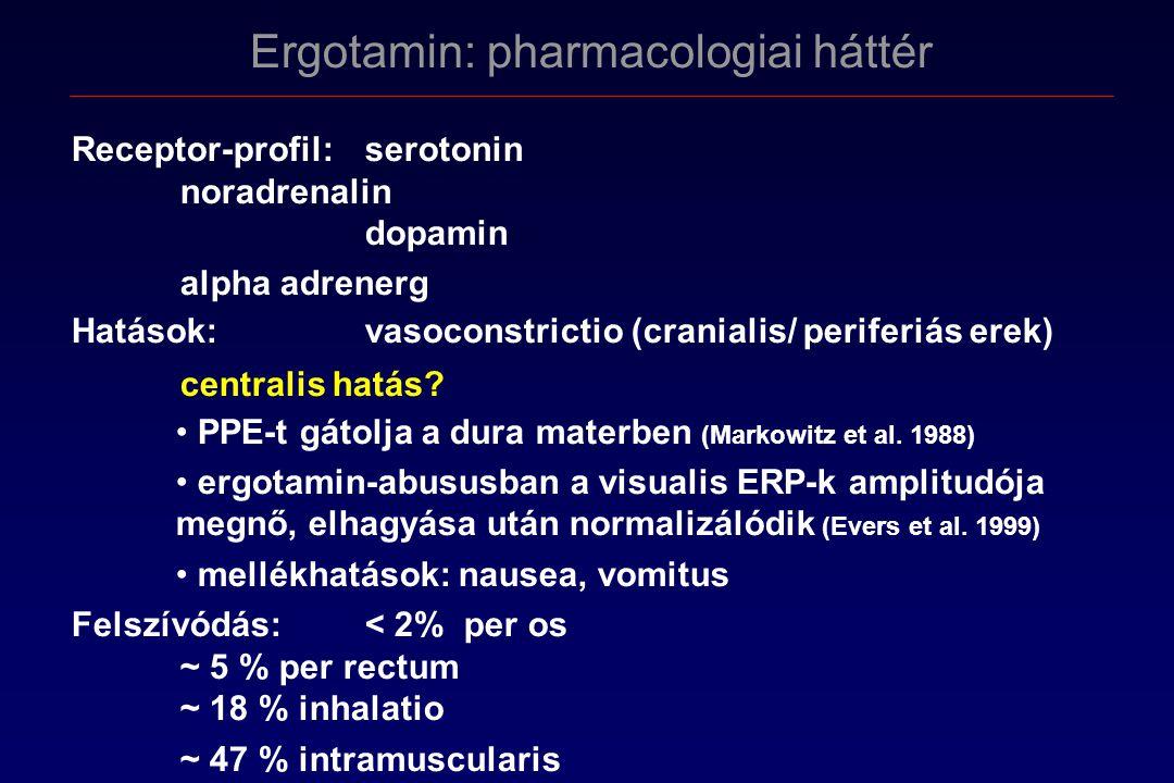 Ergotamin: pharmacologiai háttér