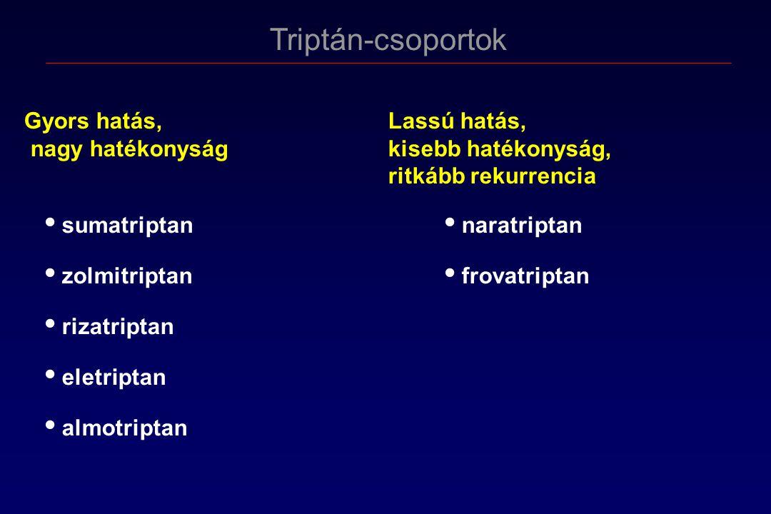 Triptán-csoportok Gyors hatás, Lassú hatás, nagy hatékonyság kisebb hatékonyság, ritkább rekurrencia.