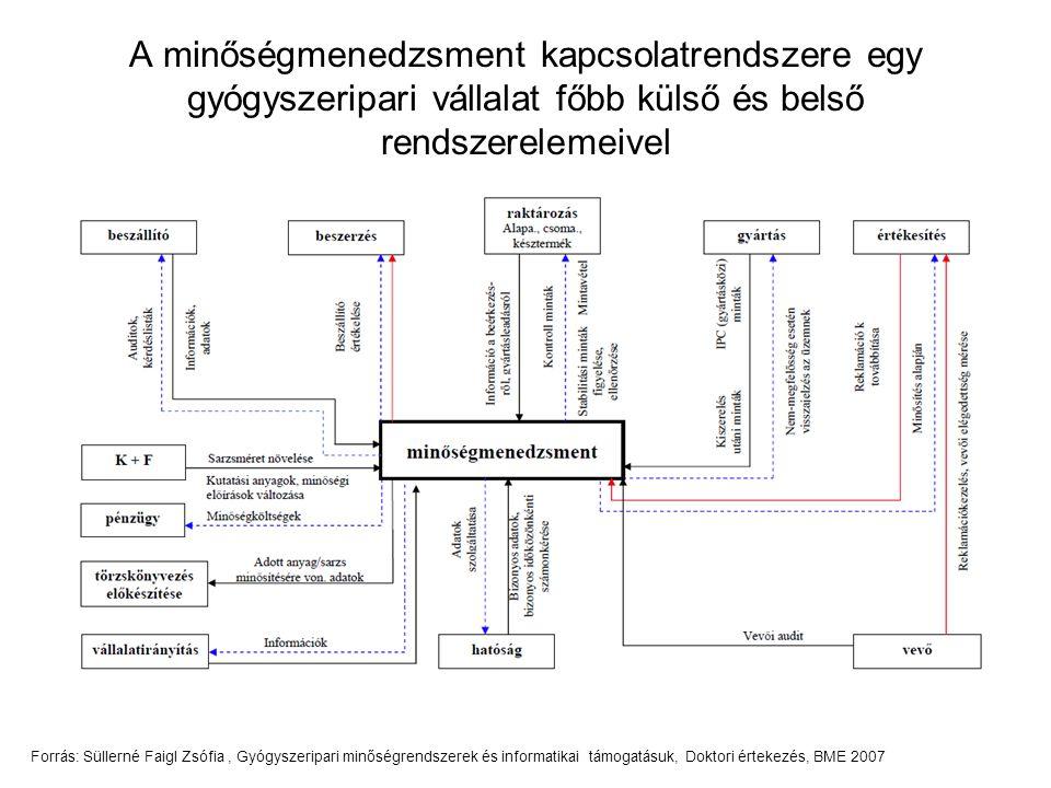 A minőségmenedzsment kapcsolatrendszere egy gyógyszeripari vállalat főbb külső és belső rendszerelemeivel