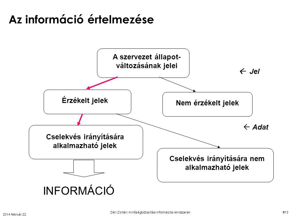 Az információ értelmezése