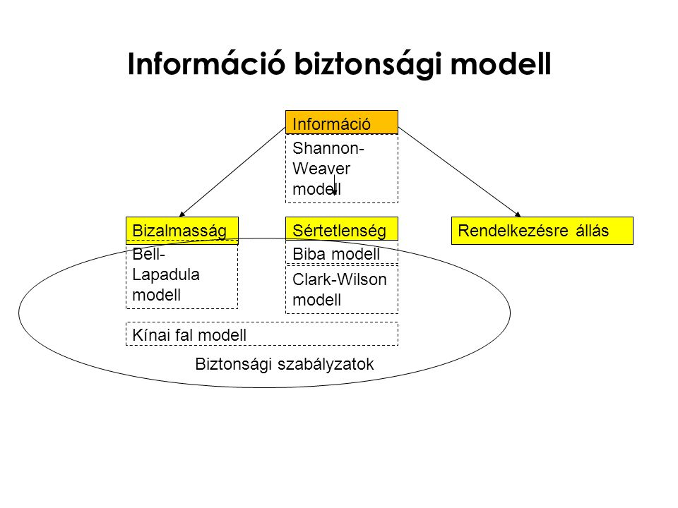Információ biztonsági modell