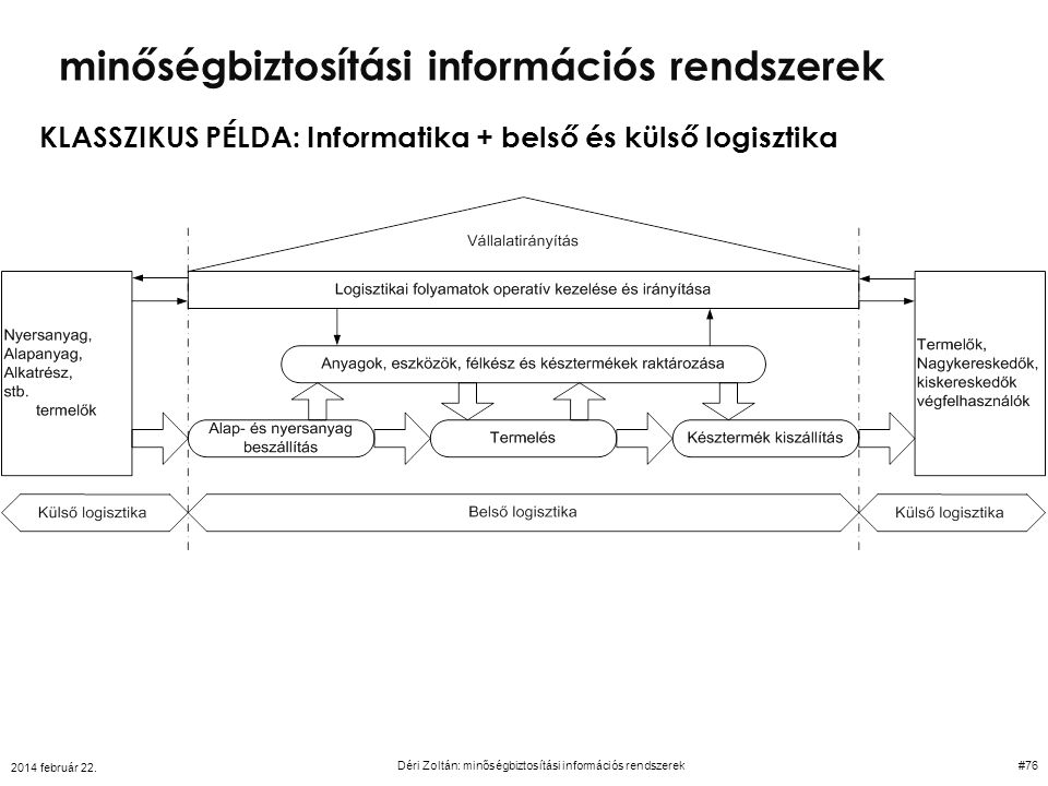KLASSZIKUS PÉLDA: Informatika + belső és külső logisztika