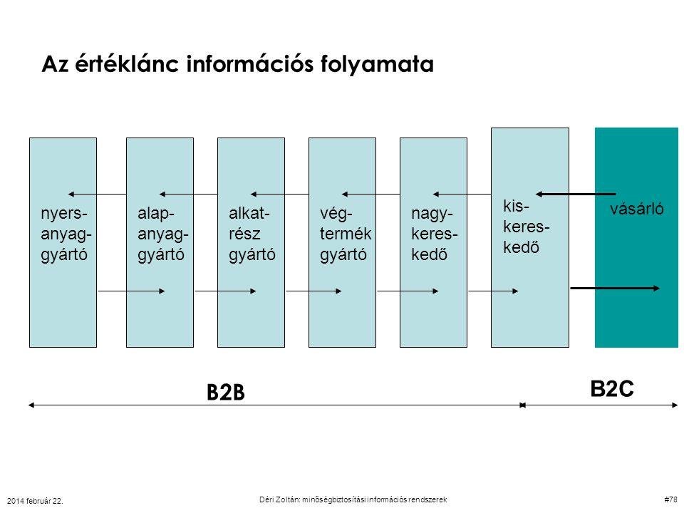 Az értéklánc információs folyamata