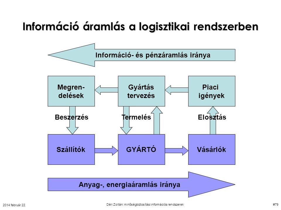 Információ áramlás a logisztikai rendszerben