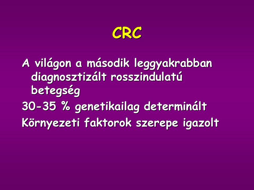 CRC A világon a második leggyakrabban diagnosztizált rosszindulatú betegség. 30-35 % genetikailag determinált.