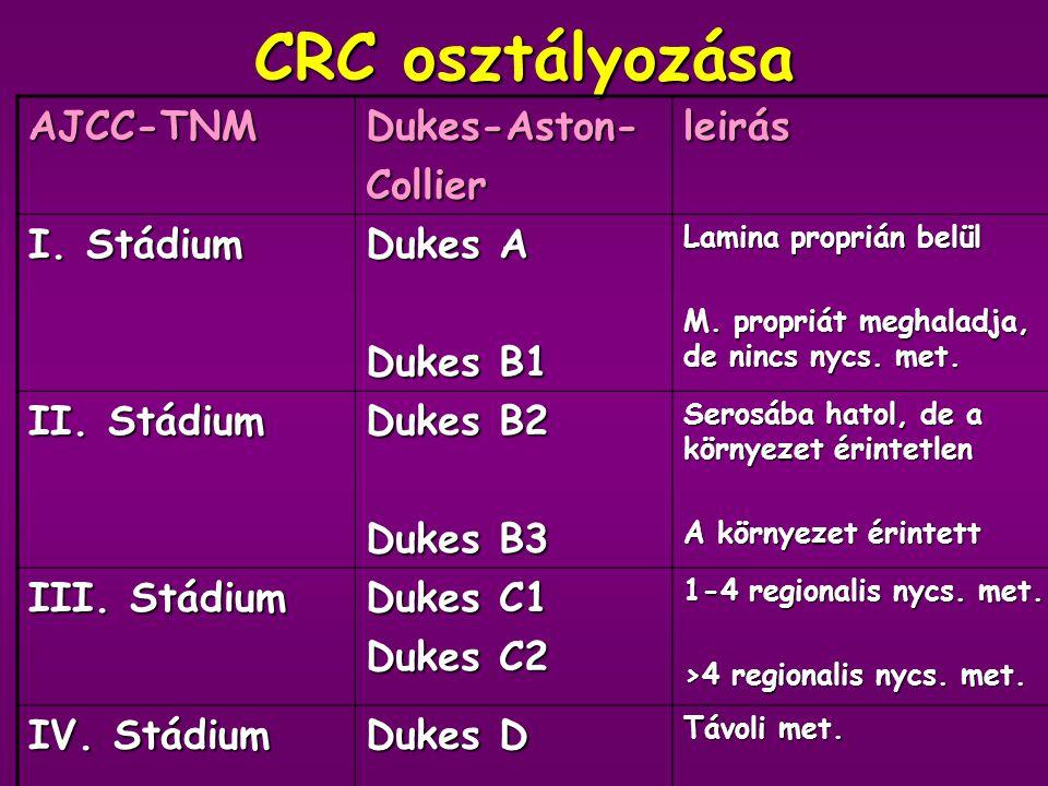 CRC osztályozása AJCC-TNM Dukes-Aston- Collier leirás I. Stádium