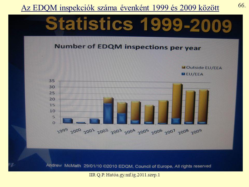Az EDQM inspekciók száma évenként 1999 és 2009 között
