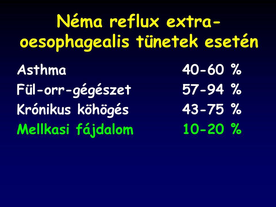 Néma reflux extra-oesophagealis tünetek esetén