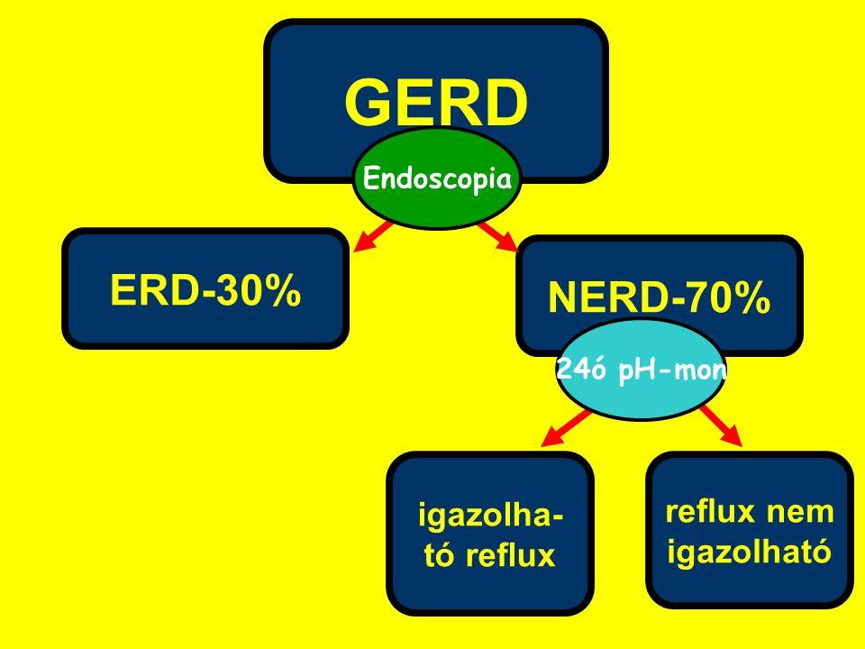 GERD ERD-30% NERD-70% igazolha- reflux nem tó reflux igazolható