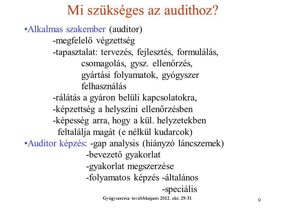 Mi szükséges az audithoz