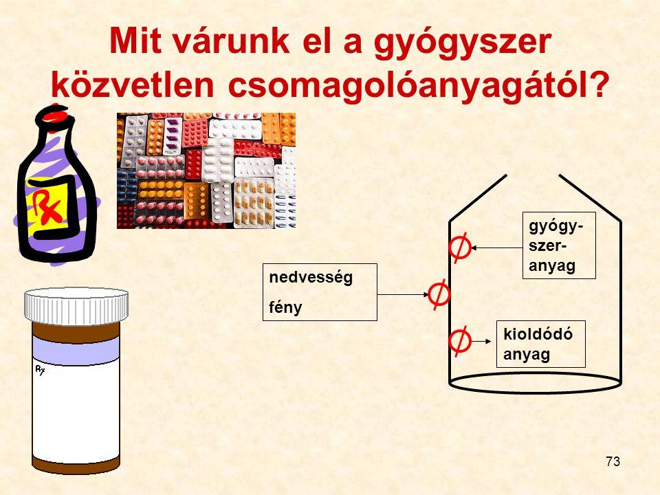 Mit várunk el a gyógyszer közvetlen csomagolóanyagától