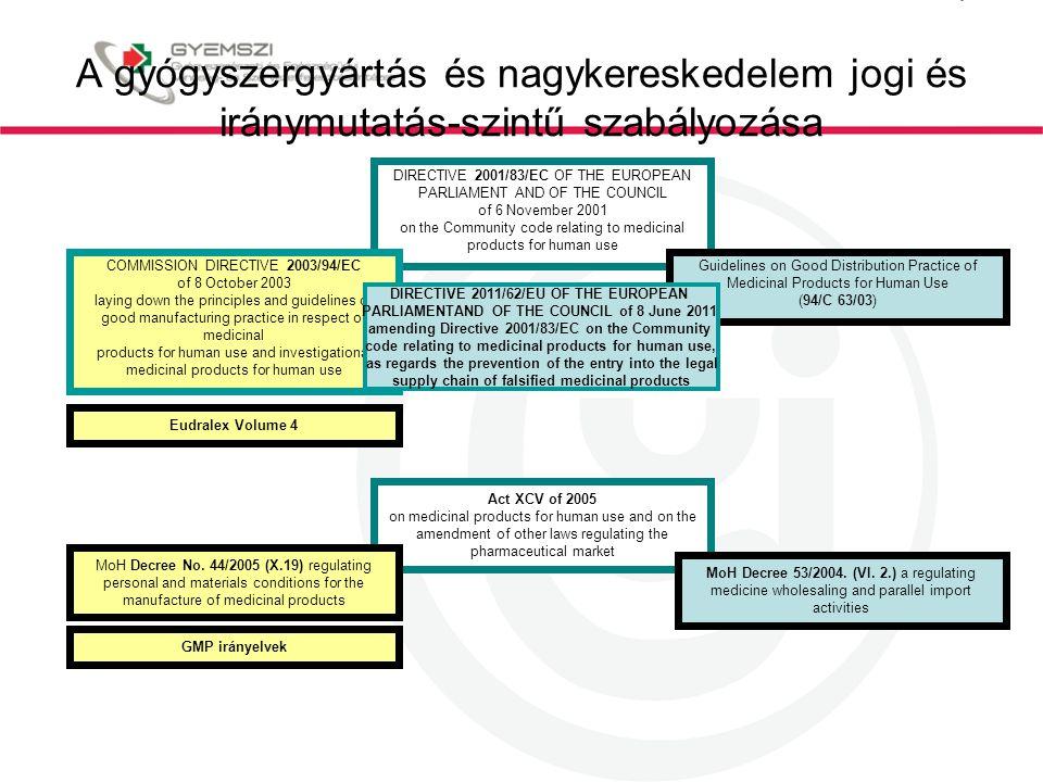 A gyógyszergyártás és nagykereskedelem jogi és iránymutatás-szintű szabályozása