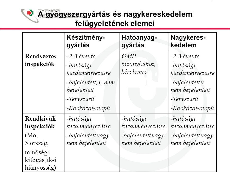 A gyógyszergyártás és nagykereskedelem felügyeletének elemei