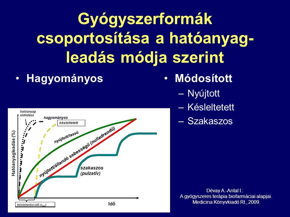 Gyógyszerformák csoportosítása a hatóanyag-leadás módja szerint