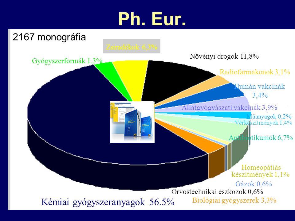 Ph. Eur. 2167 monográfia Kémiai gyógyszeranyagok 56.5% Zsiradékok 6,3%