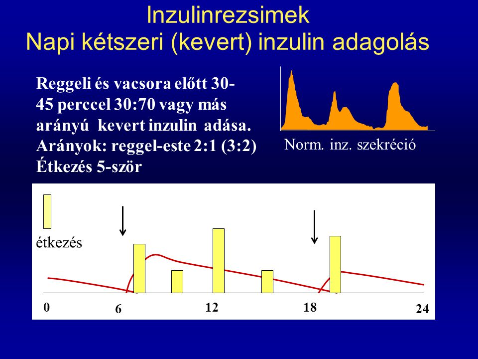 Inzulinrezsimek Napi kétszeri (kevert) inzulin adagolás