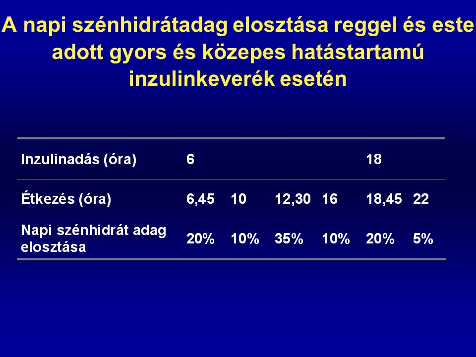 A napi szénhidrátadag elosztása reggel és este adott gyors és közepes hatástartamú inzulinkeverék esetén