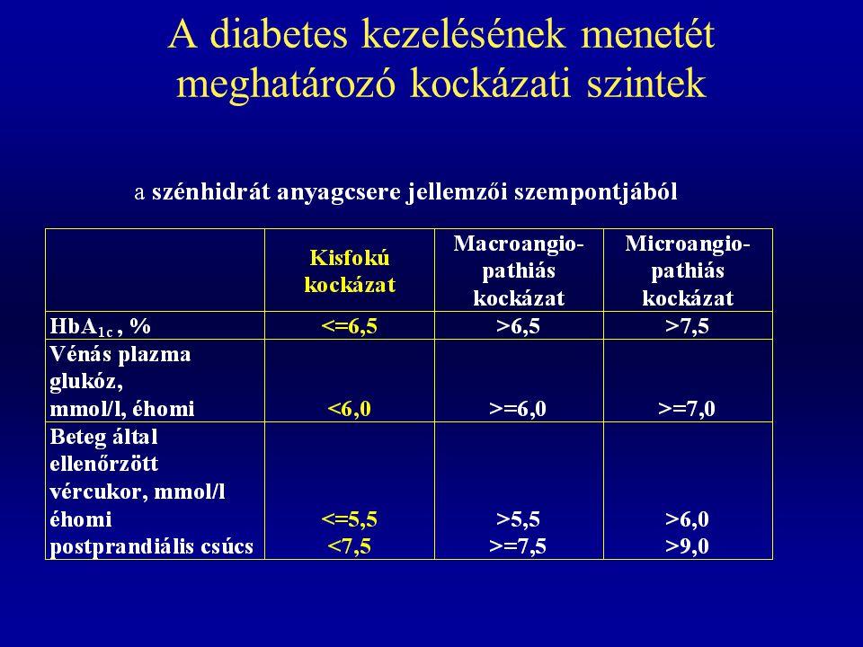 A diabetes kezelésének menetét meghatározó kockázati szintek