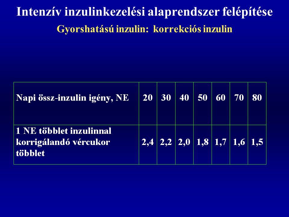 Intenzív inzulinkezelési alaprendszer felépítése Gyorshatású inzulin: korrekciós inzulin