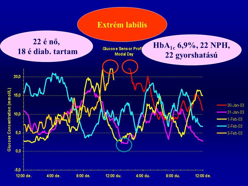 Extrém labilis 22 é nő, 18 é diab. tartam HbA1c 6,9%, 22 NPH, 22 gyorshatású