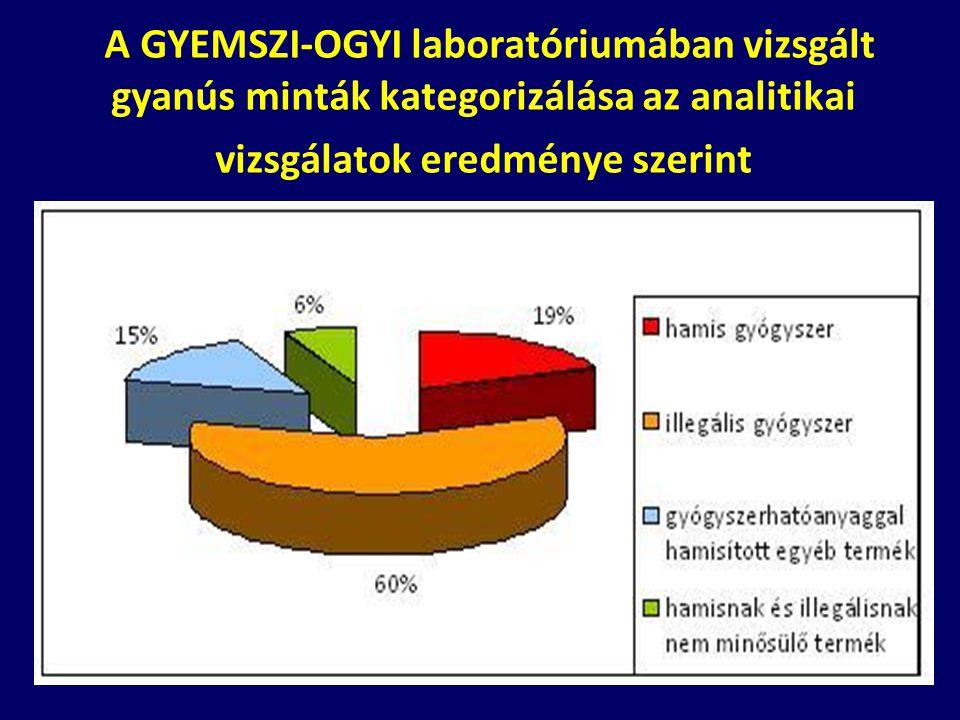A GYEMSZI-OGYI laboratóriumában vizsgált gyanús minták kategorizálása az analitikai vizsgálatok eredménye szerint