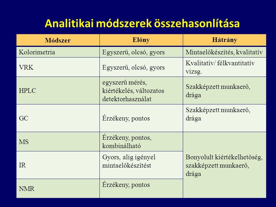 Analitikai módszerek összehasonlítása
