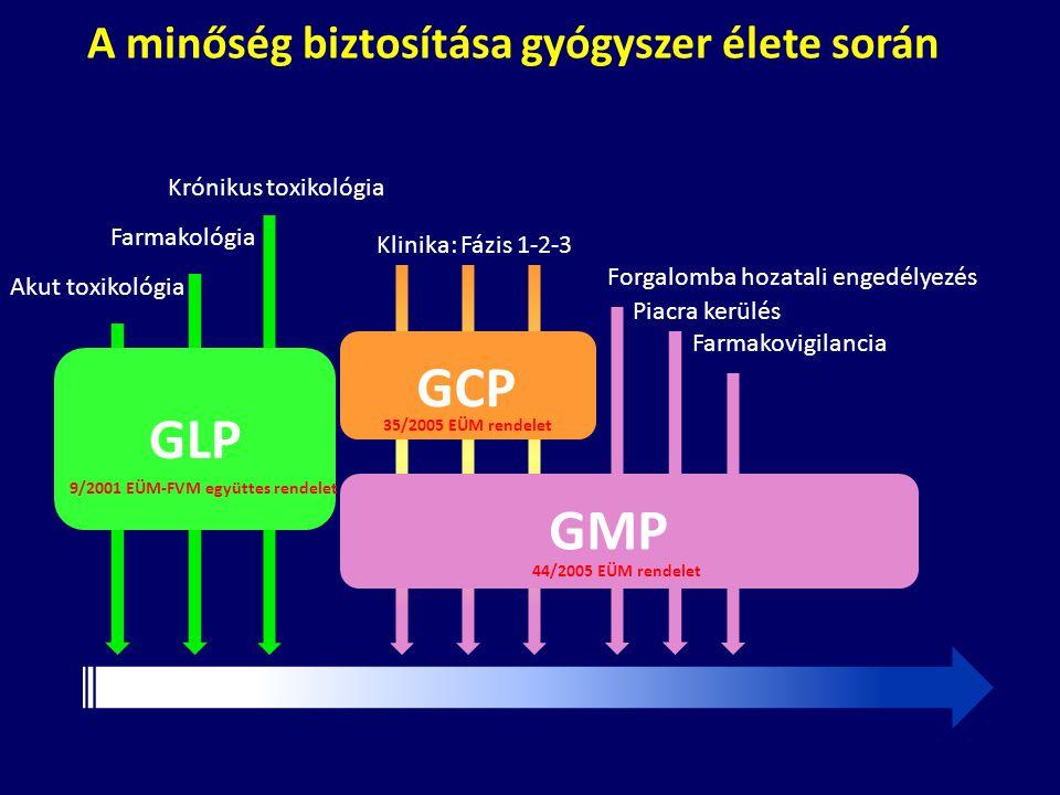 GCP GLP GMP A minőség biztosítása gyógyszer élete során