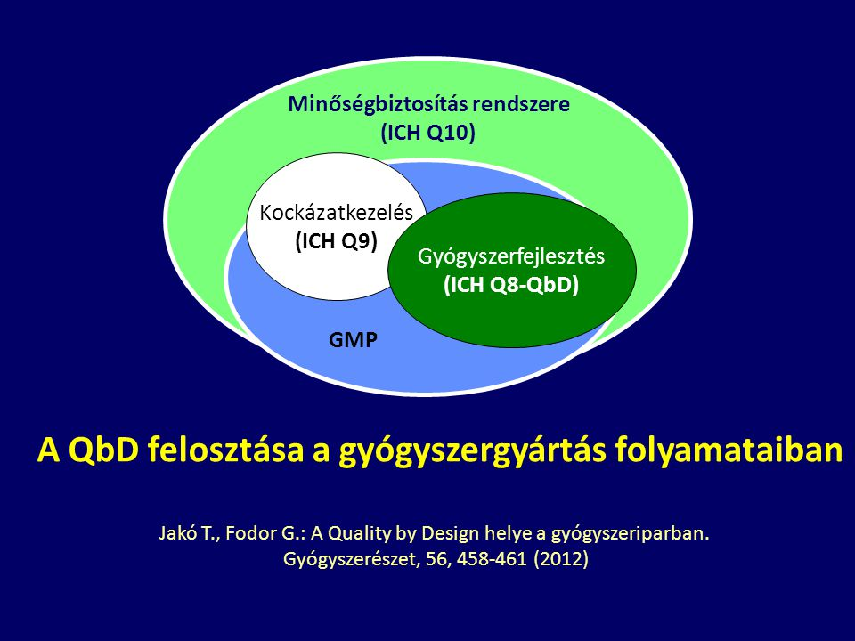 A QbD felosztása a gyógyszergyártás folyamataiban