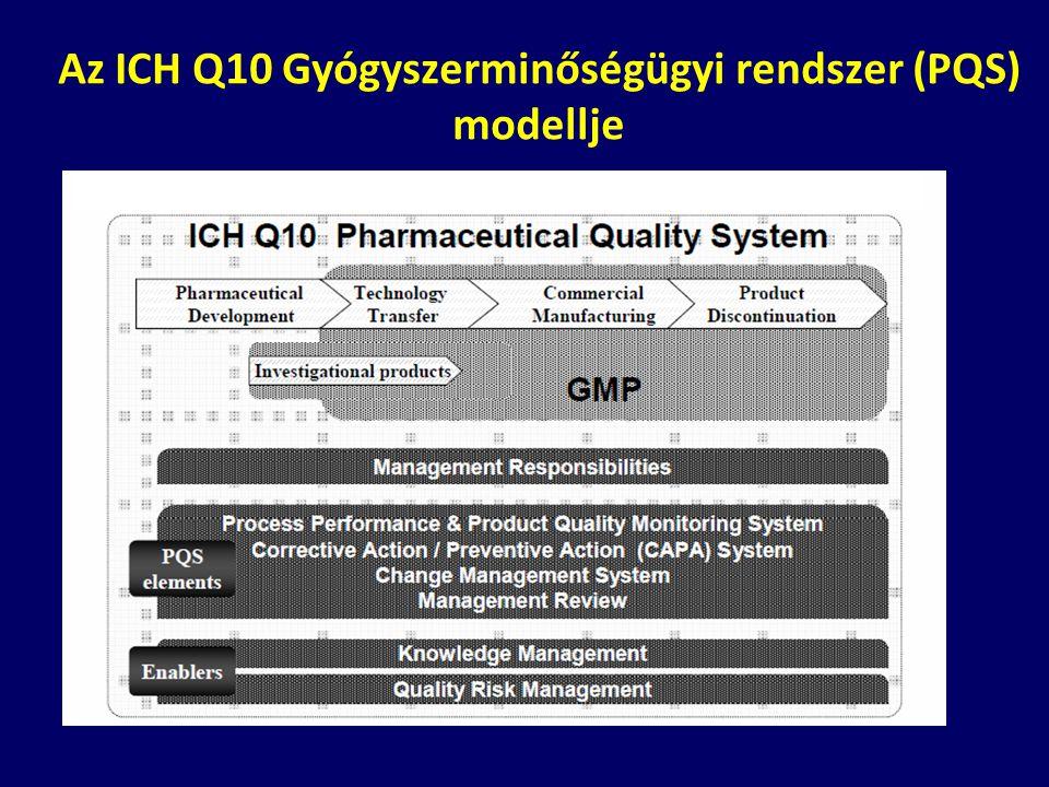 Az ICH Q10 Gyógyszerminőségügyi rendszer (PQS) modellje