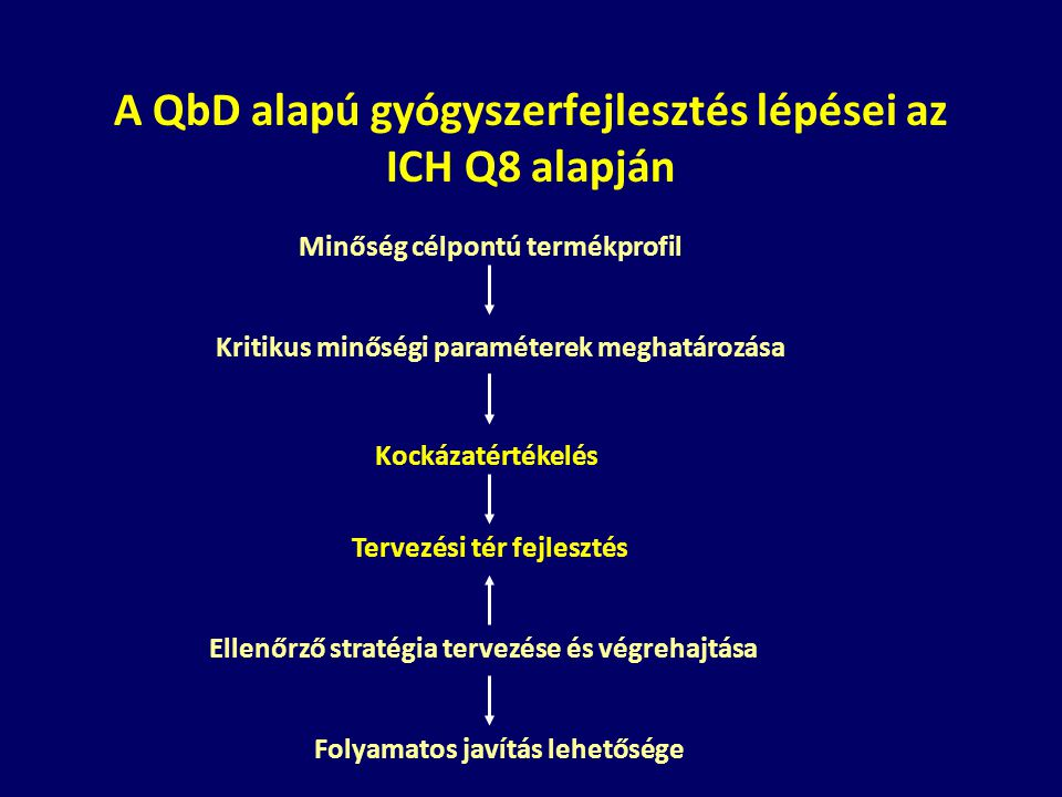 A QbD alapú gyógyszerfejlesztés lépései az ICH Q8 alapján