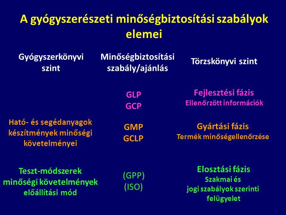 A gyógyszerészeti minőségbiztosítási szabályok elemei